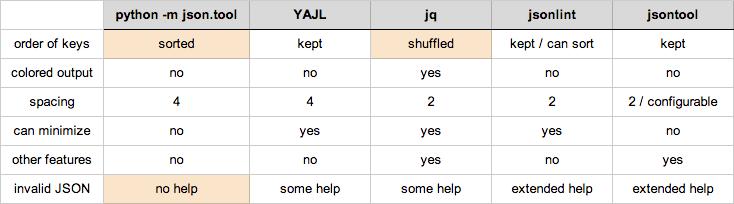 JSON tool comparison