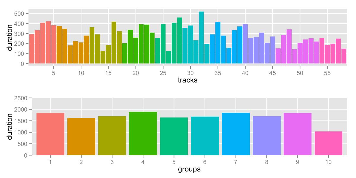 track breakdown by groups