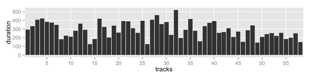 track duration barchart