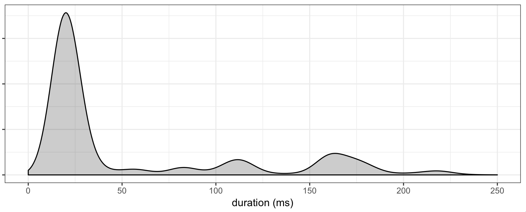 sample durations distribution