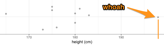 plot of heights